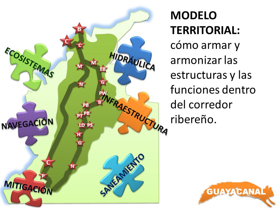 B C. HIDRÁULICA. ECOSISTEMAS. C. MODELO TERRITORIAL: cómo armar y armonizar las estructuras y las funciones dentro del corredor ribereño.