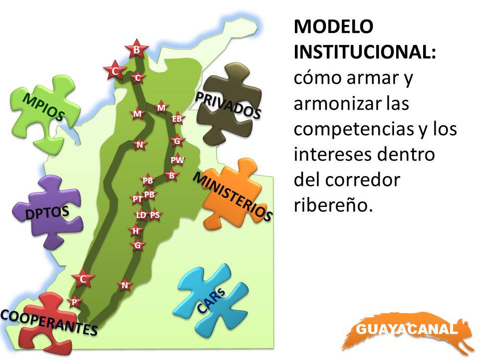 B C. PRIVADOS. MPIOS. C. MODELO INSTITUCIONAL: cómo armar y armonizar las competencias y los intereses dentro del corredor ribereño.