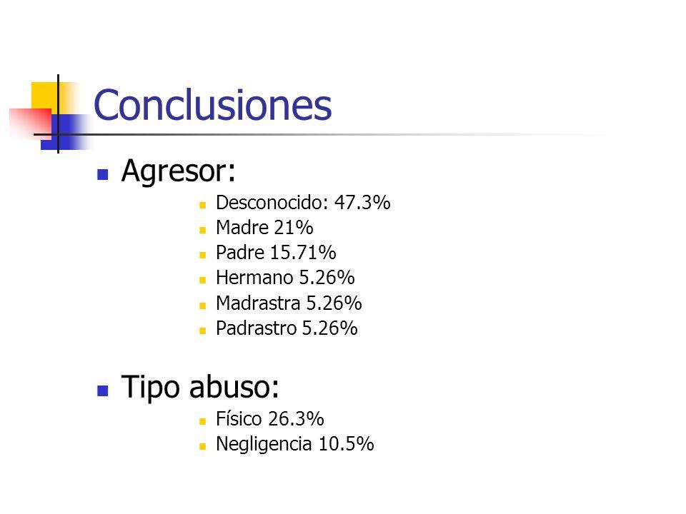 Conclusiones Agresor: Tipo abuso: Desconocido: 47.3% Madre 21%