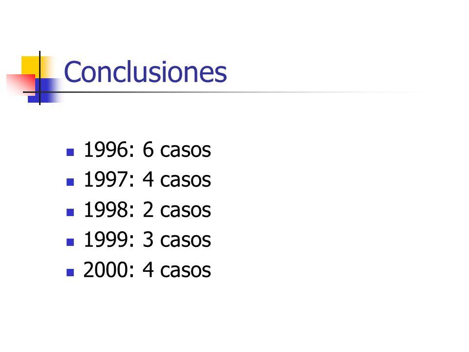 Conclusiones 1996: 6 casos 1997: 4 casos 1998: 2 casos 1999: 3 casos