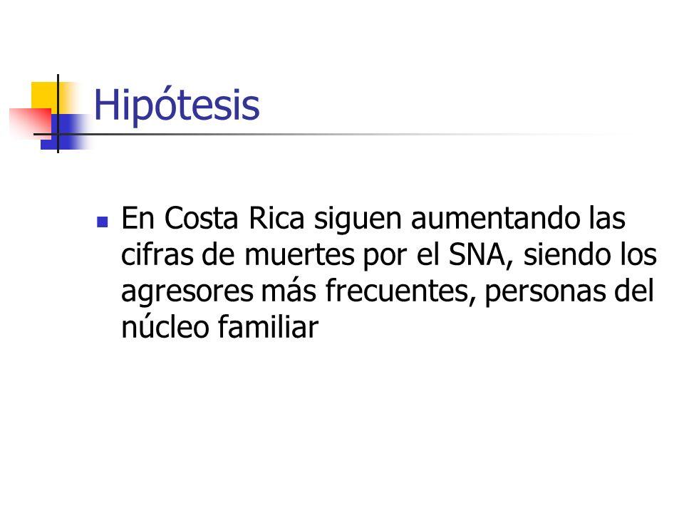 Hipótesis En Costa Rica siguen aumentando las cifras de muertes por el SNA, siendo los agresores más frecuentes, personas del núcleo familiar.