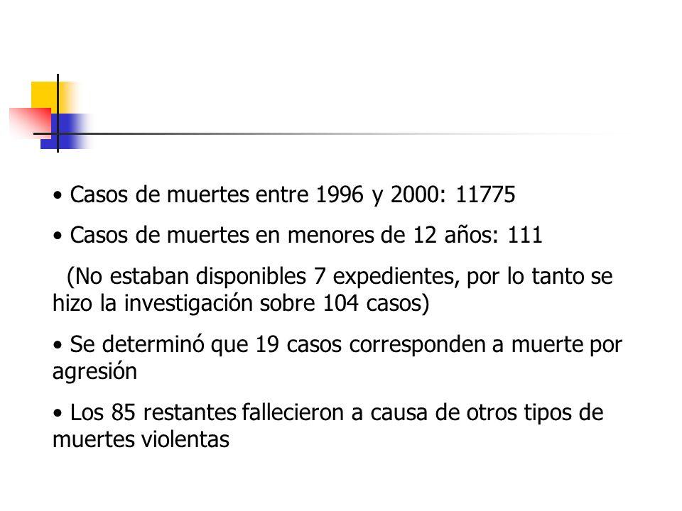 Casos de muertes entre 1996 y 2000: 11775