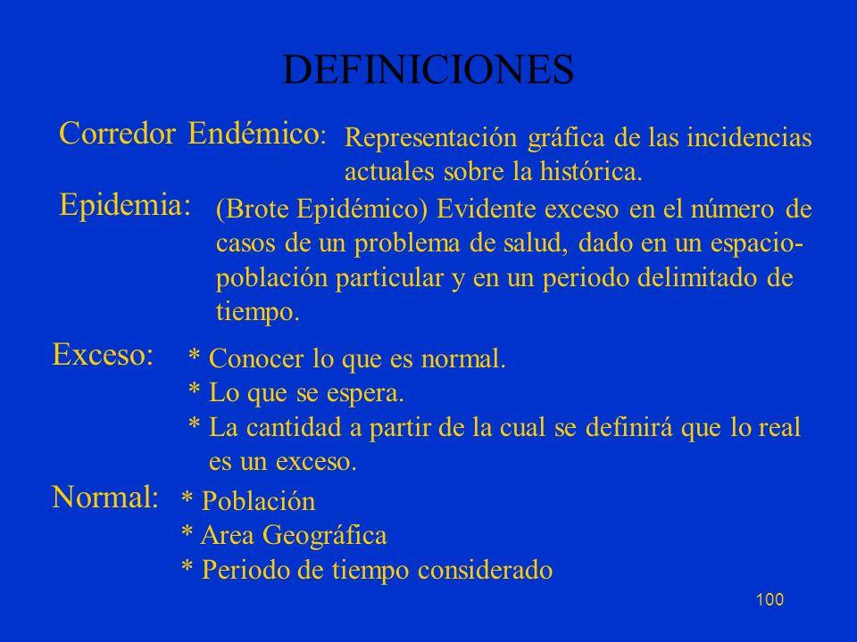 DEFINICIONES Corredor Endémico: Epidemia: Exceso: Normal: