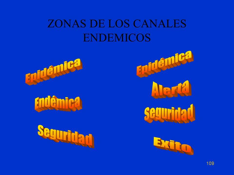 ZONAS DE LOS CANALES ENDEMICOS