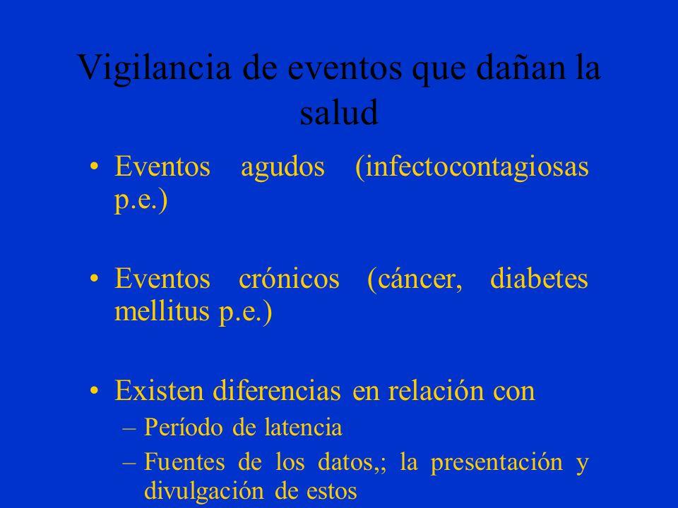 Vigilancia de eventos que dañan la salud