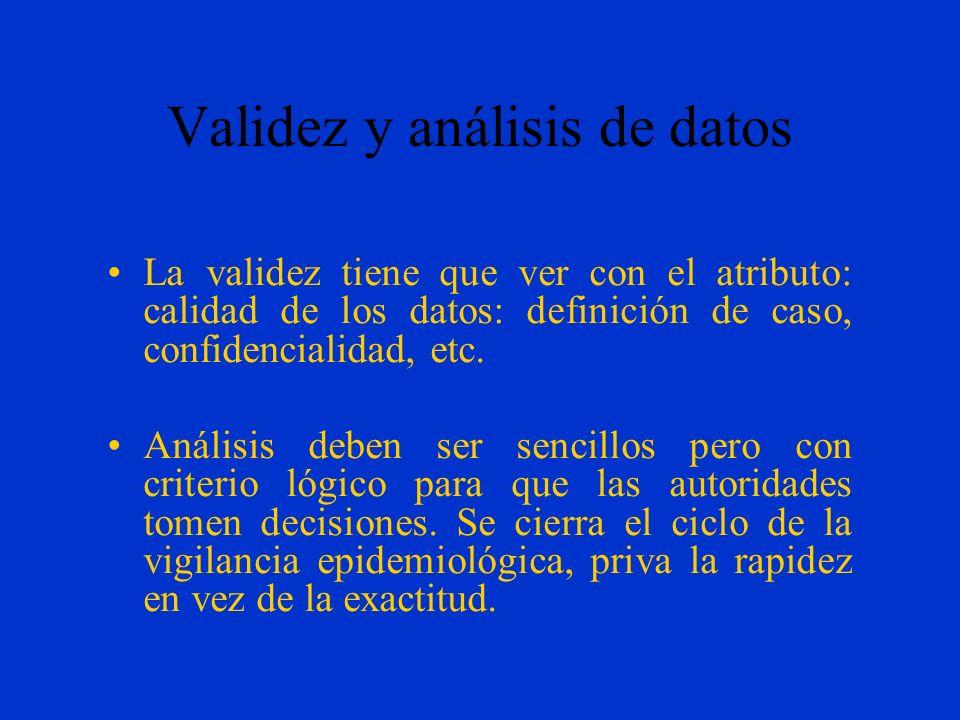 Validez y análisis de datos