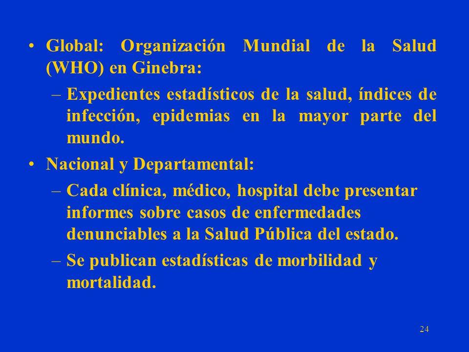 Global: Organización Mundial de la Salud (WHO) en Ginebra: