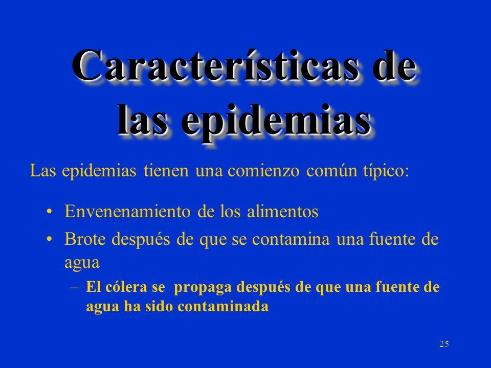 Características de las epidemias