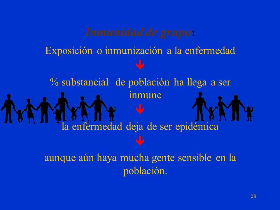 Inmunidad de grupo: Exposición o inmunización a la enfermedad 