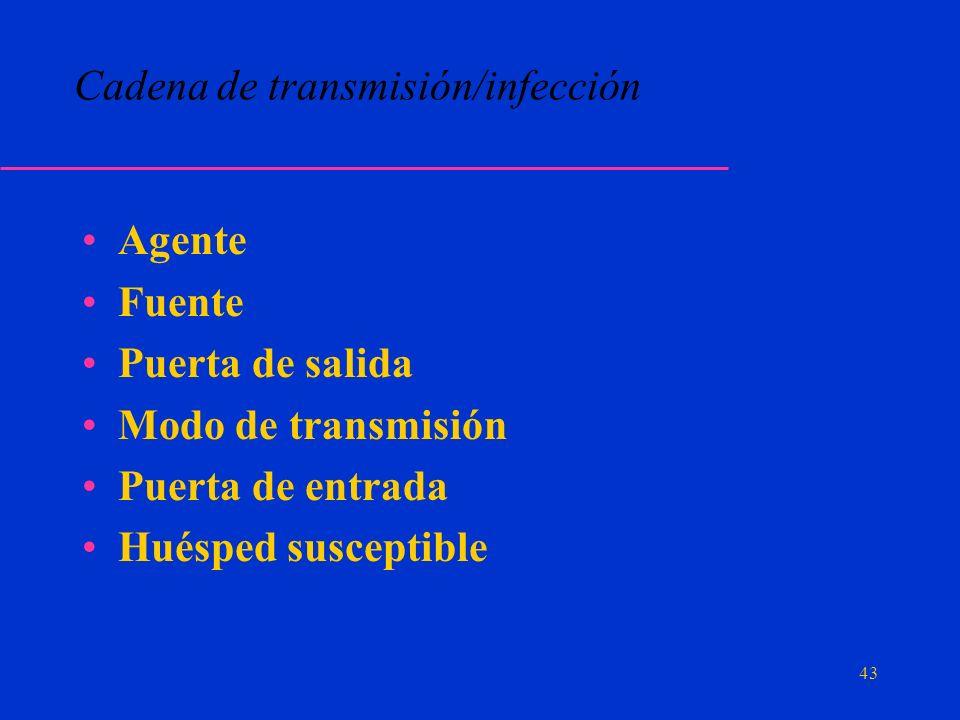 Cadena de transmisión/infección