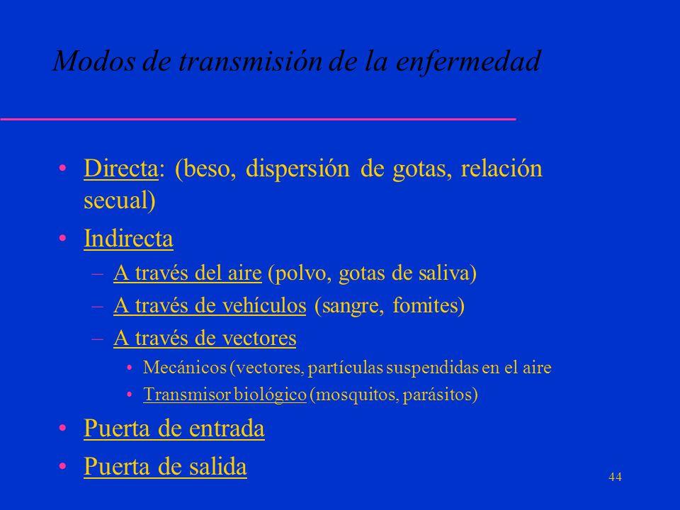 Modos de transmisión de la enfermedad