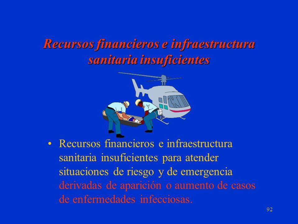 Recursos financieros e infraestructura sanitaria insuficientes