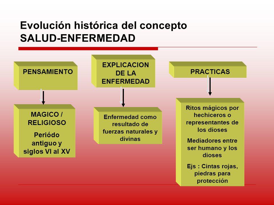 Evolución histórica del concepto SALUD-ENFERMEDAD