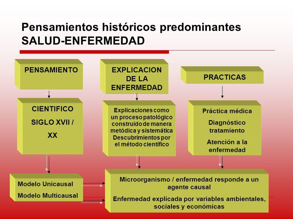 Pensamientos históricos predominantes SALUD-ENFERMEDAD