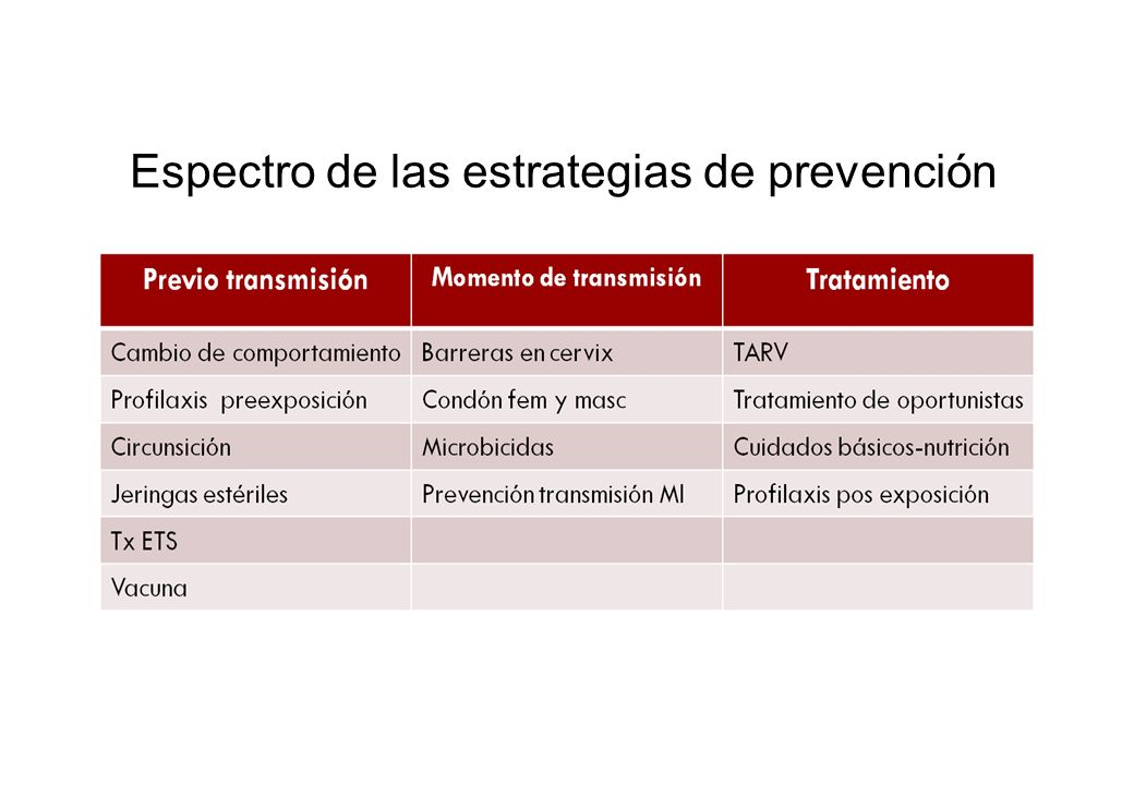 Espectro de las estrategias de prevención