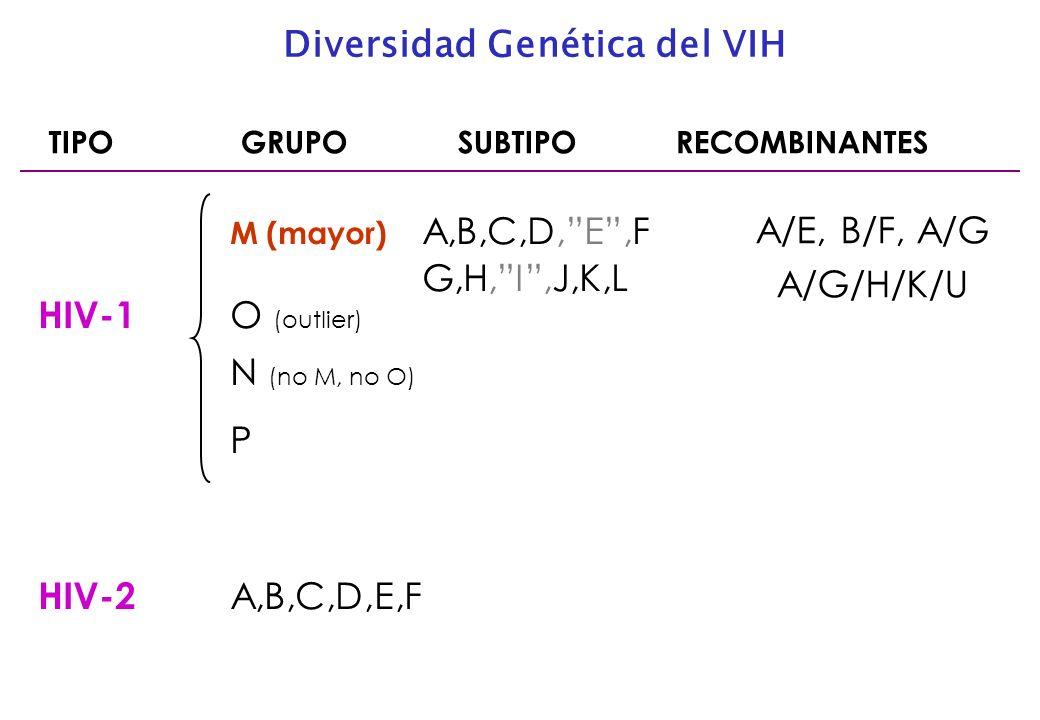 Diversidad Genética del VIH