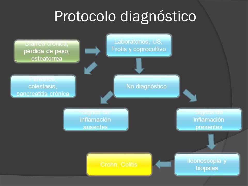Protocolo diagnóstico