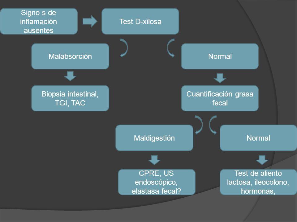 Signo s de inflamación ausentes Test D-xilosa