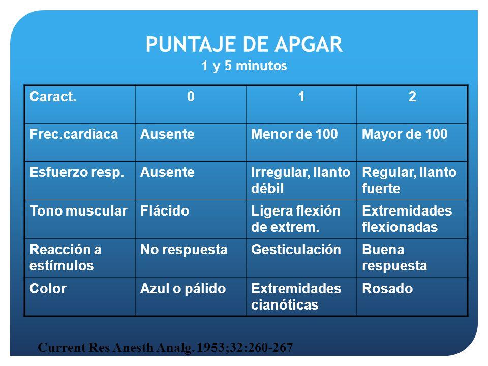 PUNTAJE DE APGAR 1 y 5 minutos