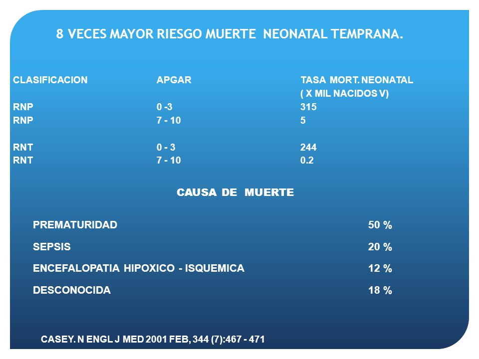 8 VECES MAYOR RIESGO MUERTE NEONATAL TEMPRANA.