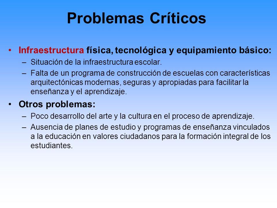 Problemas Críticos Infraestructura física, tecnológica y equipamiento básico: Situación de la infraestructura escolar.