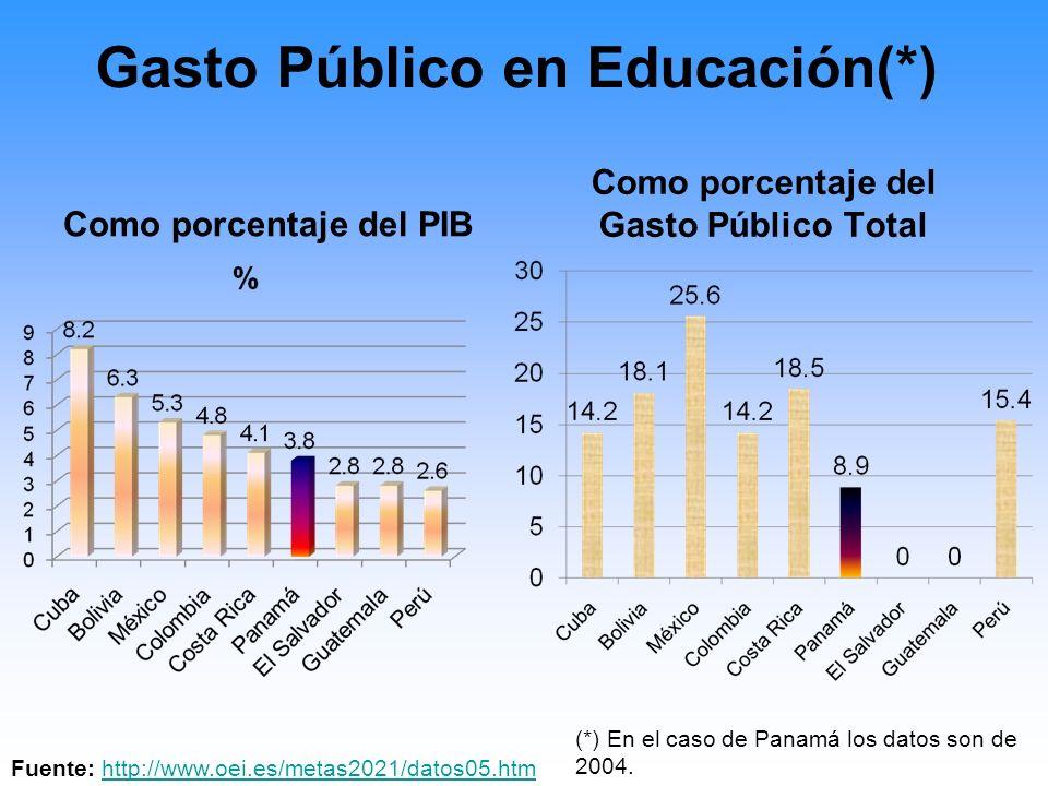 Gasto Público en Educación(*)