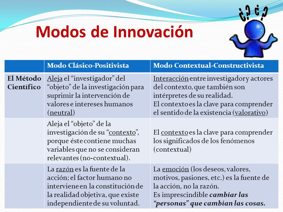 Modos de Innovación Modo Clásico-Positivista