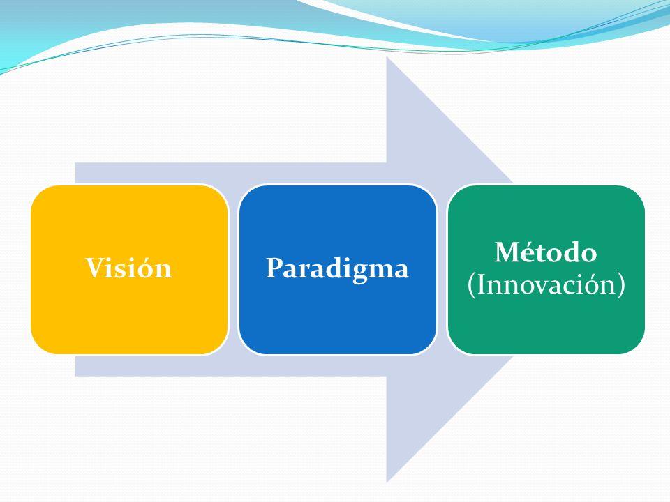 Visión Paradigma Método (Innovación)