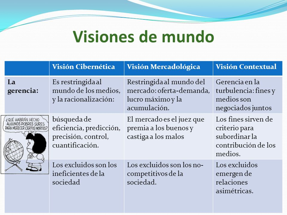 Visiones de mundo Visión Cibernética Visión Mercadológica
