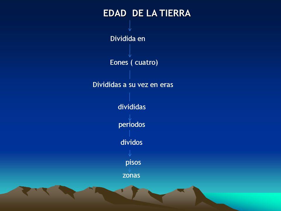 EDAD DE LA TIERRADividida en. Eones ( cuatro) Divididas a su vez en eras. divididas. periodos. dividos.