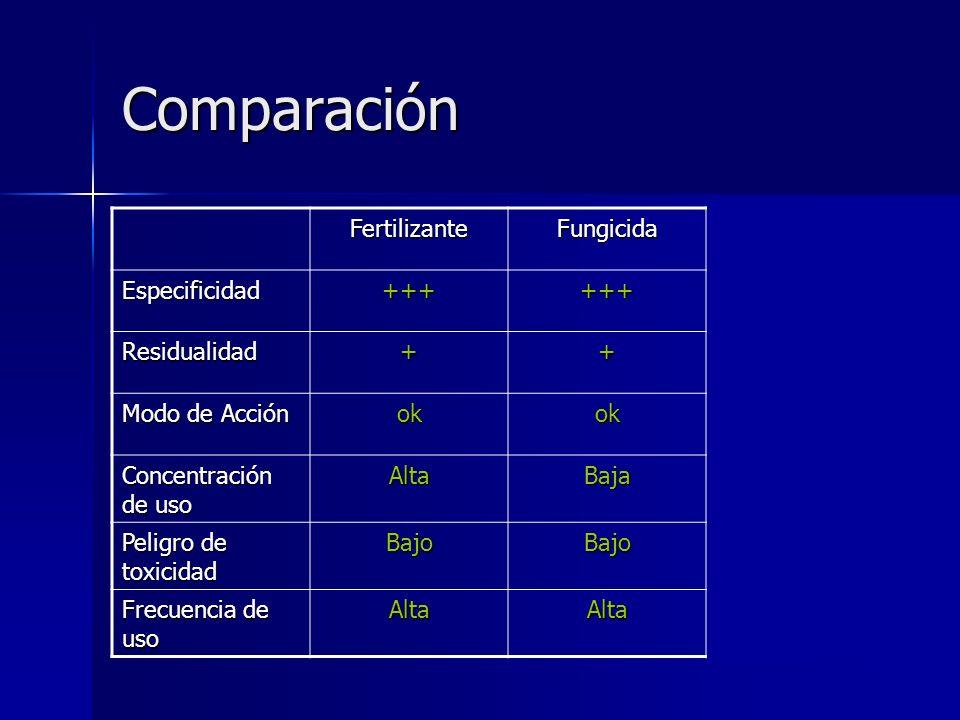 Comparación Fertilizante Fungicida Reg. de Crec. Especificidad +++ --