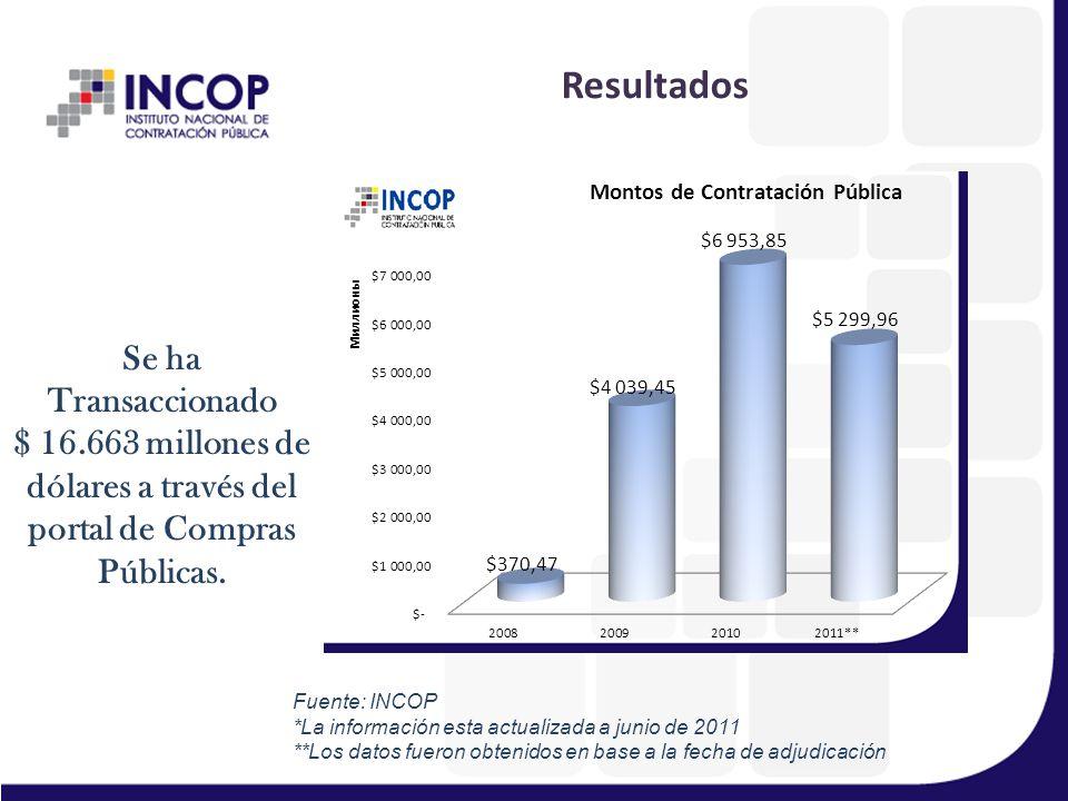 Resultados Se ha Transaccionado $ 16.663 millones de dólares a través del portal de Compras Públicas.