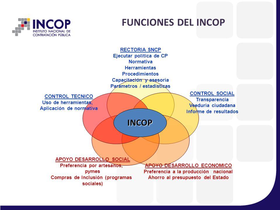 FUNCIONES DEL INCOP INCOP RECTORIA SNCP Ejecutar política de CP