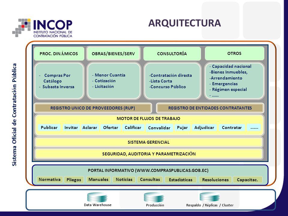 ARQUITECTURA Write Text here Sistema Oficial de Contratación Pública