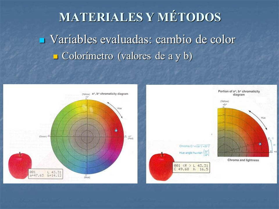 Variables evaluadas: cambio de color