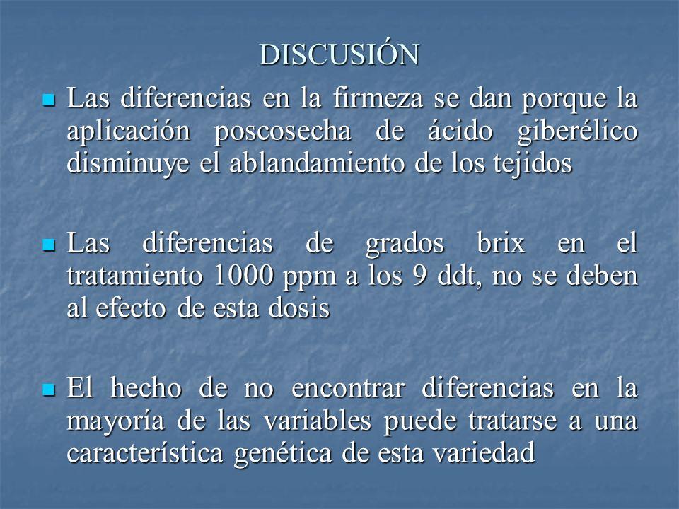 DISCUSIÓN Las diferencias en la firmeza se dan porque la aplicación poscosecha de ácido giberélico disminuye el ablandamiento de los tejidos.