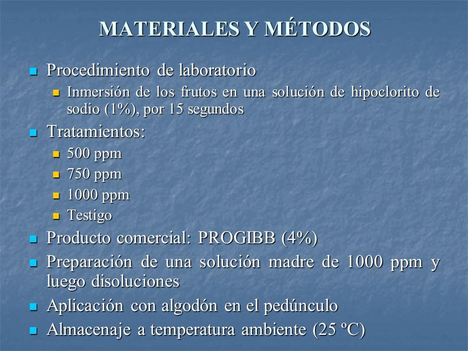 MATERIALES Y MÉTODOS Procedimiento de laboratorio Tratamientos: