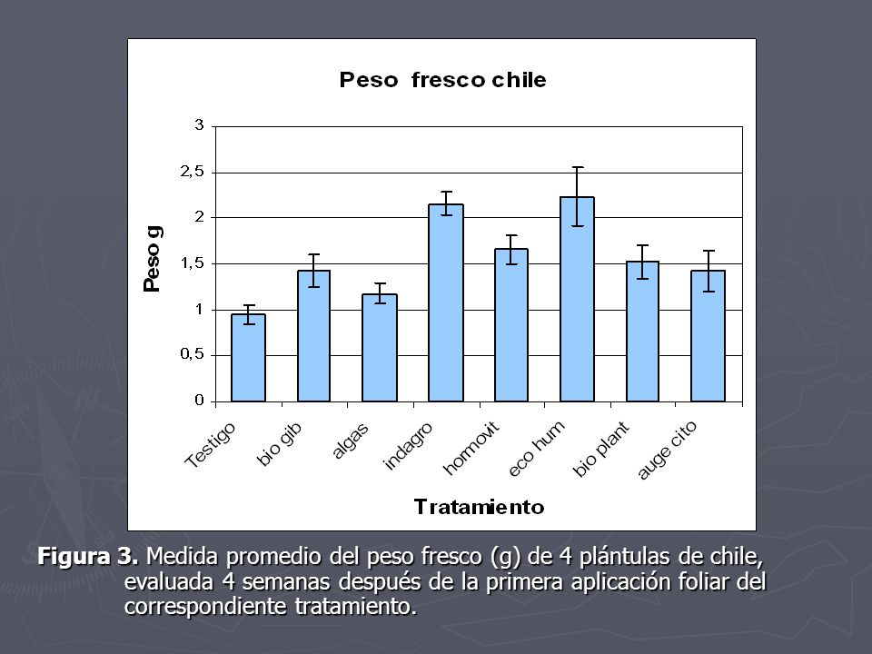 Figura 3. Medida promedio del peso fresco (g) de 4 plántulas de chile,