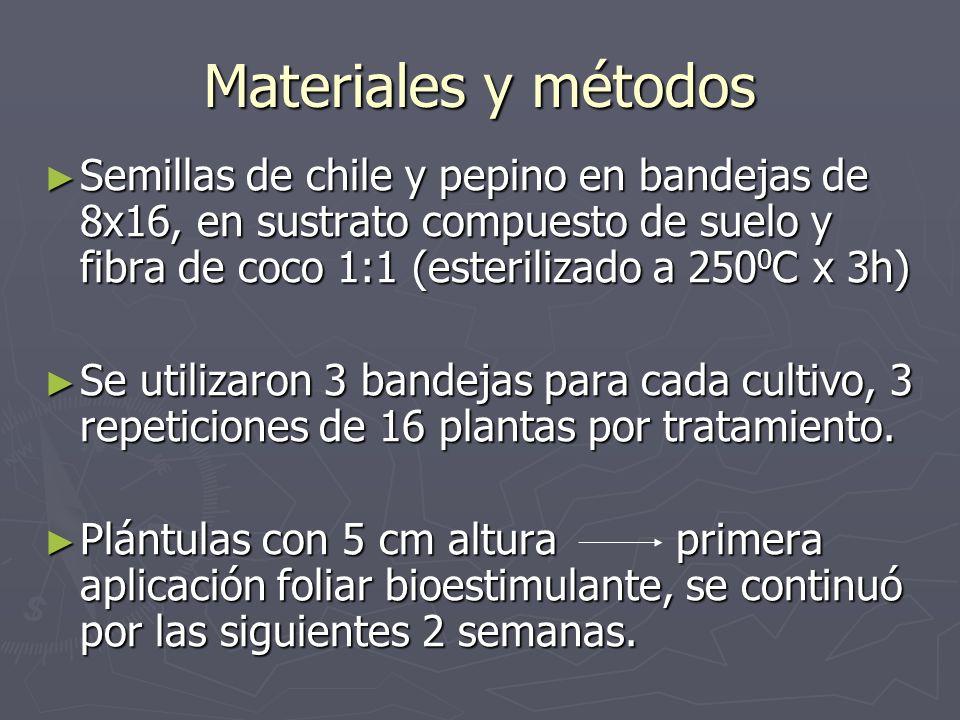 Materiales y métodos Semillas de chile y pepino en bandejas de 8x16, en sustrato compuesto de suelo y fibra de coco 1:1 (esterilizado a 2500C x 3h)