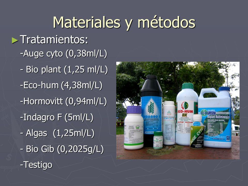 Materiales y métodos Tratamientos: -Auge cyto (0,38ml/L)