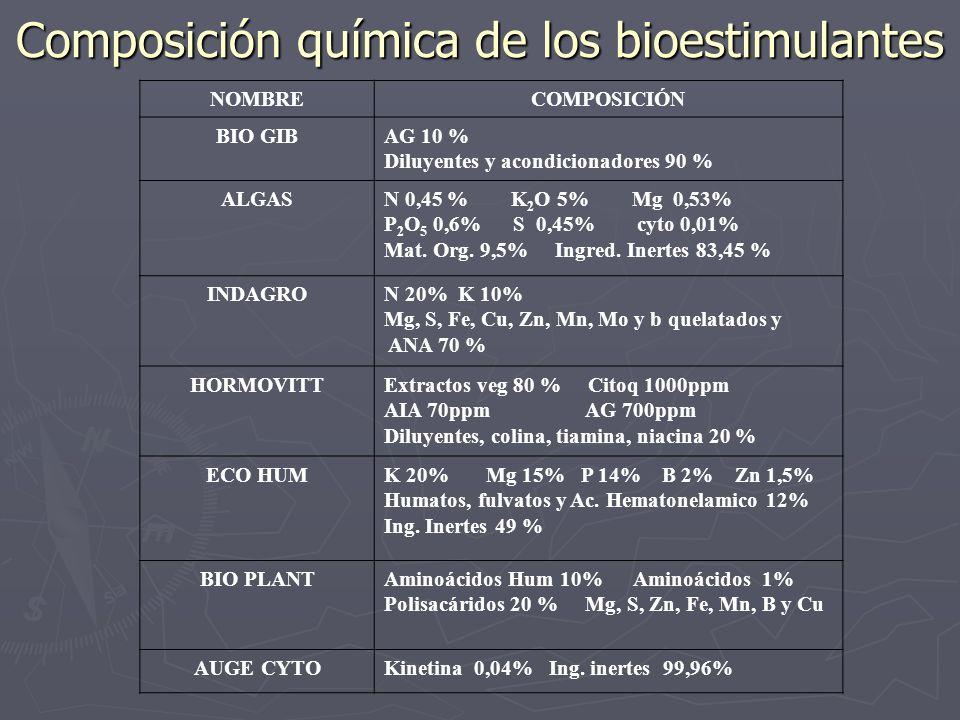 Composición química de los bioestimulantes