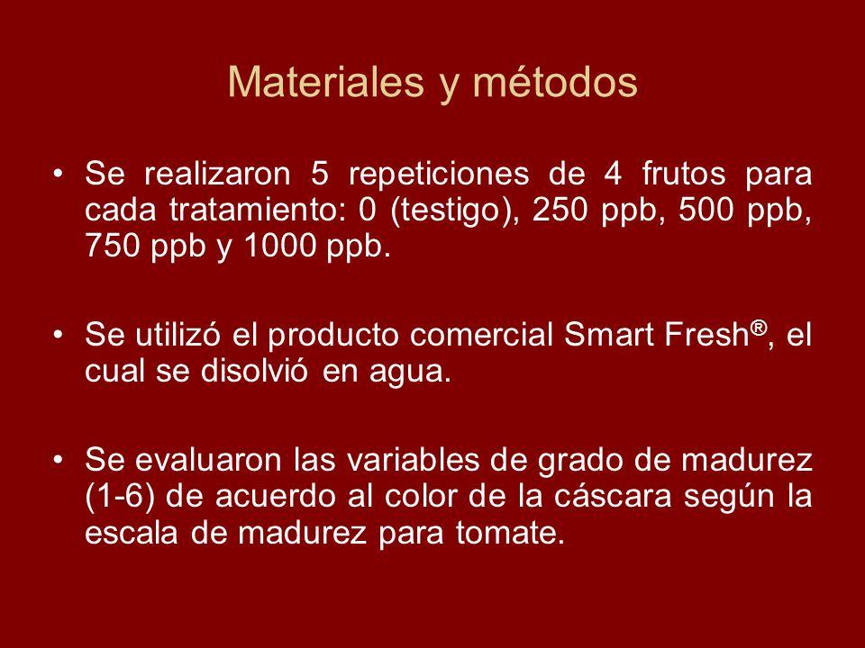 Materiales y métodos Se realizaron 5 repeticiones de 4 frutos para cada tratamiento: 0 (testigo), 250 ppb, 500 ppb, 750 ppb y 1000 ppb.
