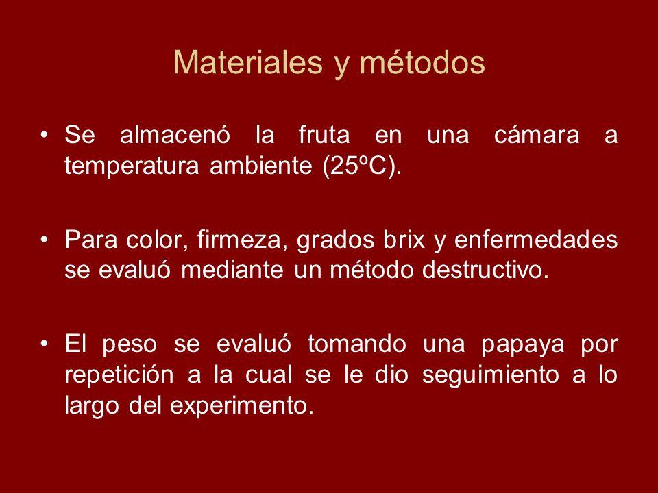 Materiales y métodos Se almacenó la fruta en una cámara a temperatura ambiente (25ºC).