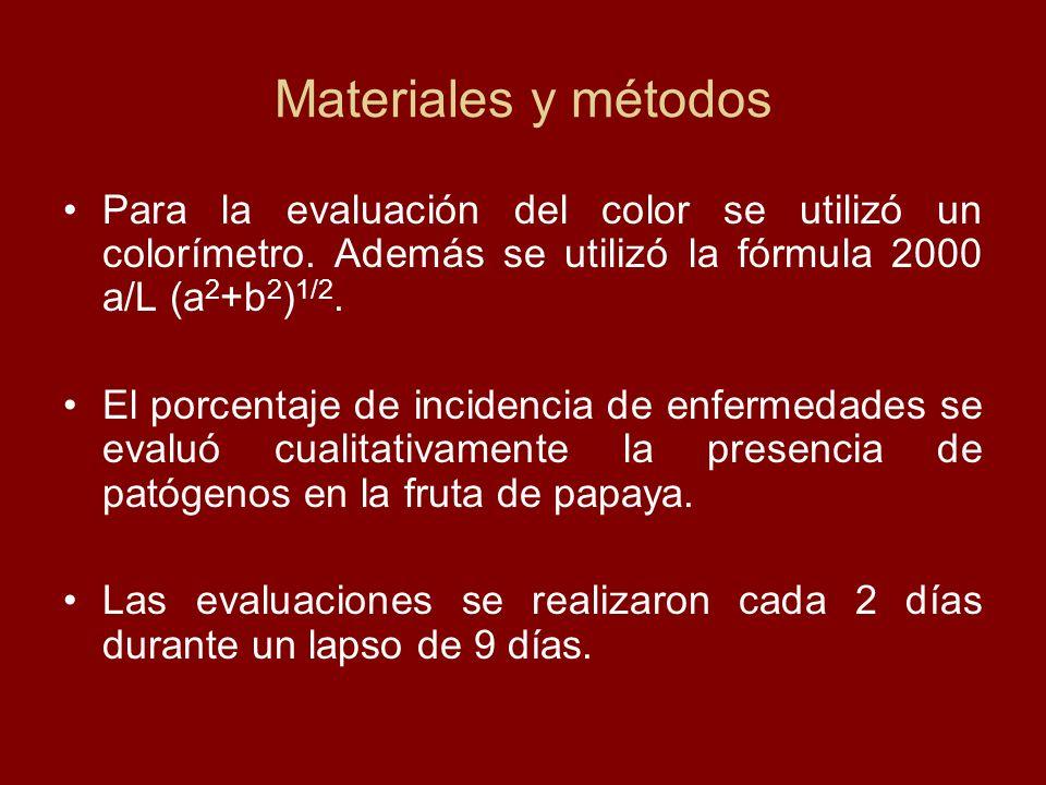 Materiales y métodosPara la evaluación del color se utilizó un colorímetro. Además se utilizó la fórmula 2000 a/L (a2+b2)1/2.