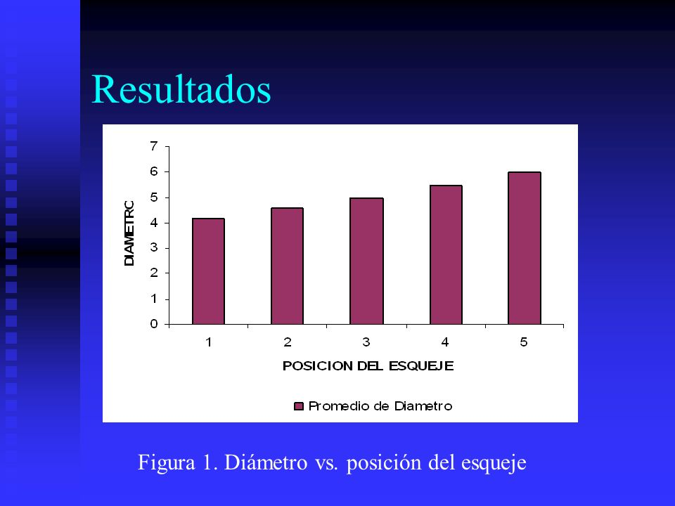 Figura 1. Diámetro vs. posición del esqueje