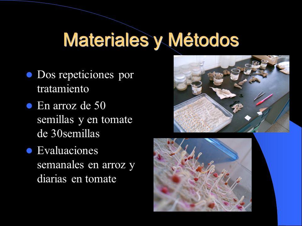 Materiales y Métodos Dos repeticiones por tratamiento