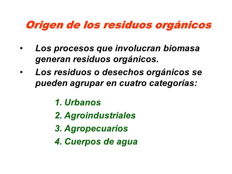 Origen de los residuos orgánicos
