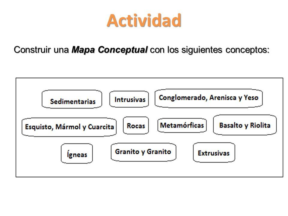 Construir una Mapa Conceptual con los siguientes conceptos: