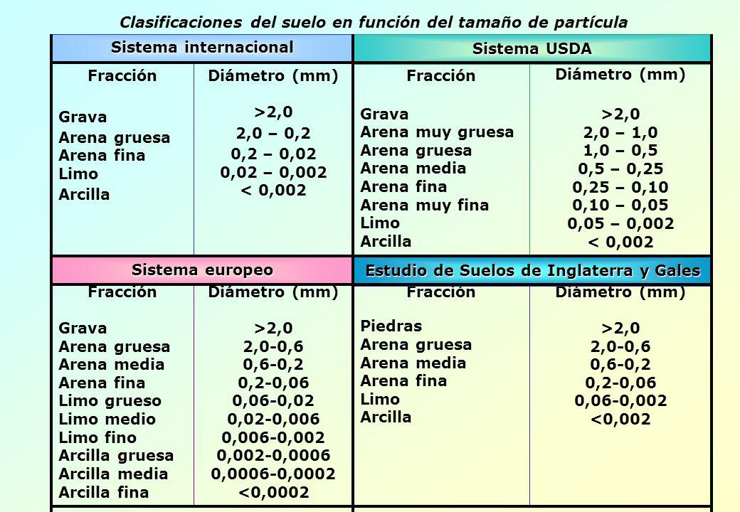 Clasificaciones del suelo en función del tamaño de partícula
