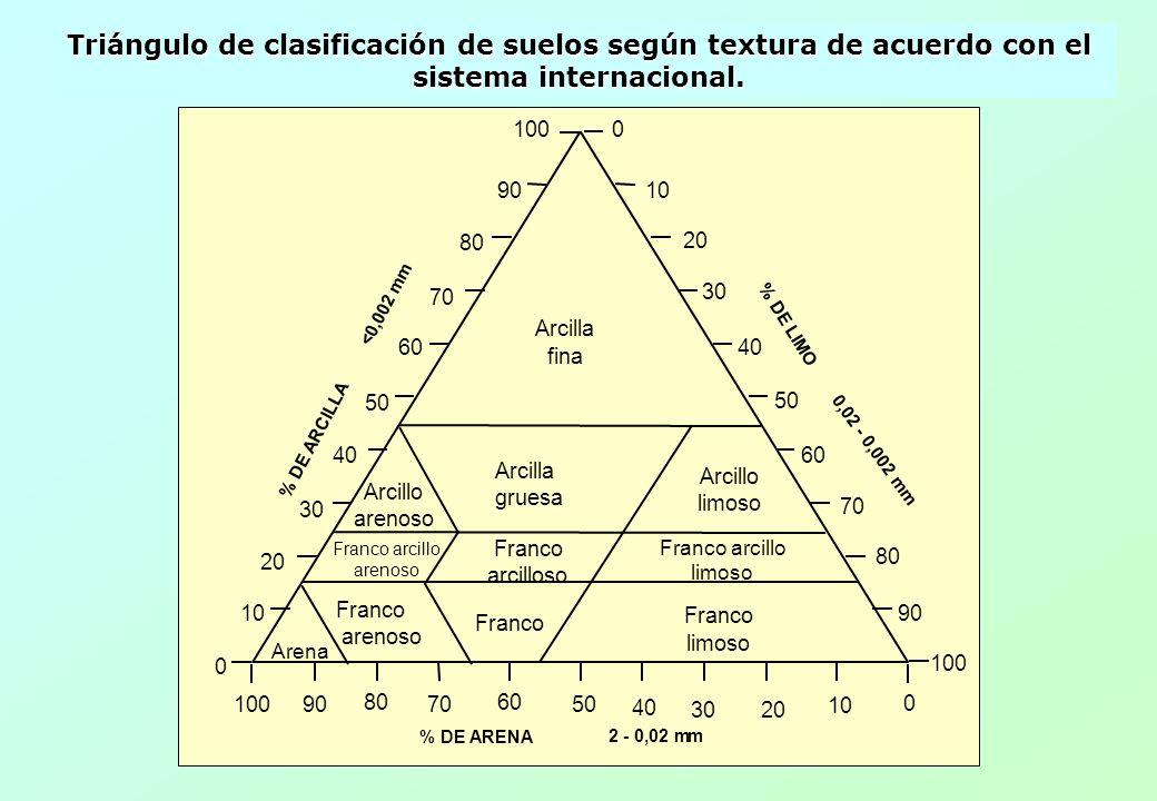 Triángulo de clasificación de suelos según textura de acuerdo con el sistema internacional.